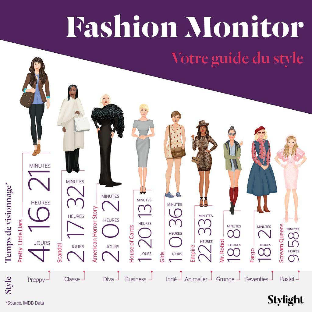 Fashion Monitor: ces styles à piquer aux personnages de nos séries préférées