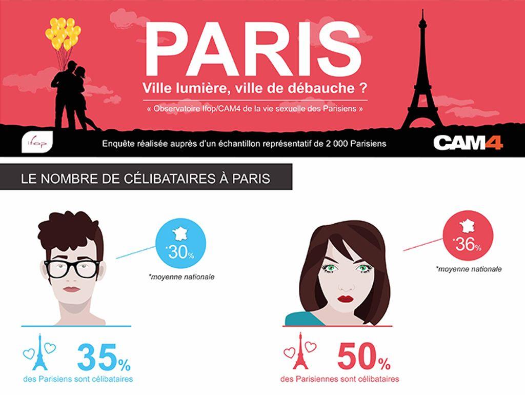 Les parisiens ont une sexualité plus libérée que les autres français